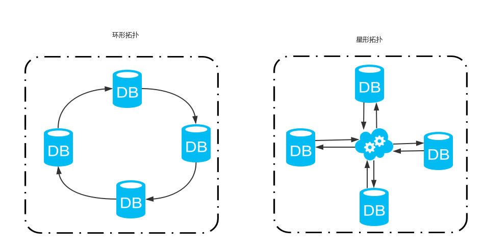 multiple-leader replication top