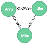 neo4j example res