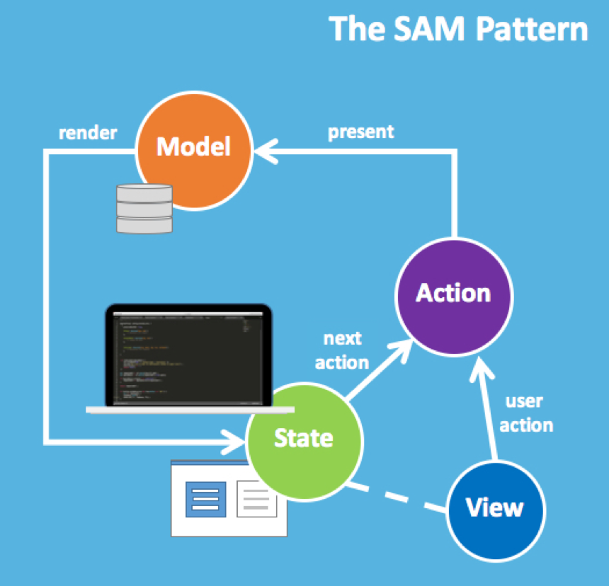 The State-Action-Model (SAM) Pattern